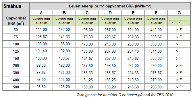 Energiskala for småhus per 10.06.2015